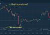 Trading Dengan Indikator Center of Gravity, Bagaimana Caranya?