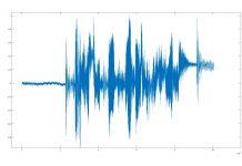 Mem-filter Noise Harga Dengan Indikator EMA
